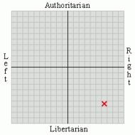 My political view is 6.72 by 6.47